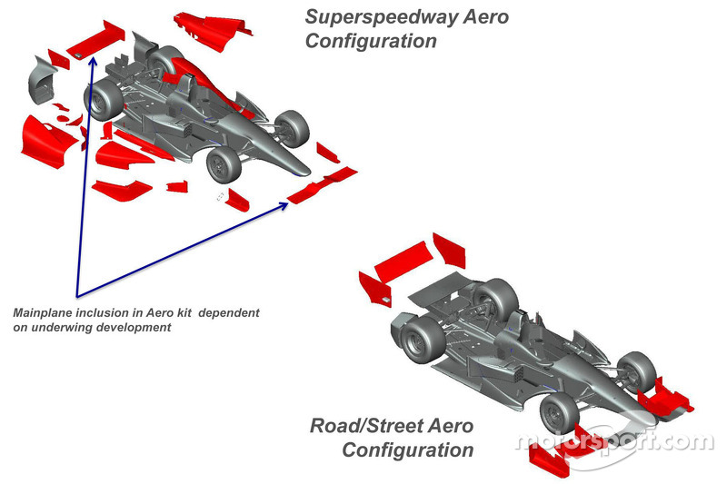 INDYCAR's road to the future