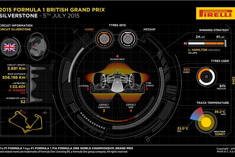 Превью Гран Прі Великобританії від Pirelli