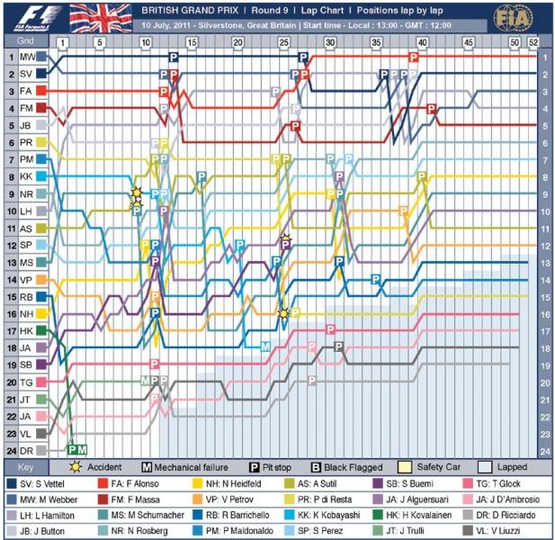 Mapa da corrida inglesa