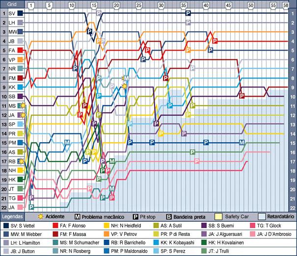 Gráfico volta-a-volta do GP da Austrália de F-1 (Crédito: FIA)