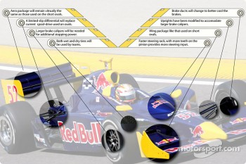 Road course IRL car modifications