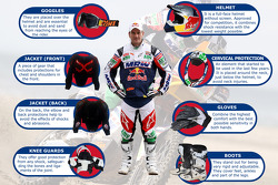 A diagram of the protective gear worn by Marc Coma