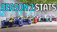 Le statistiche F.E della seconda stagione