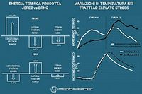 Simulazione MotoGP: è la gomma posteriore sotto stress