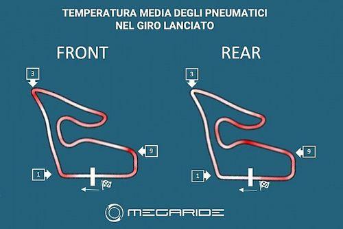 MotoGP: in Austria stress di 80 gradi alla gomma posteriore