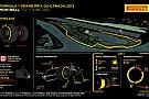 Pirelli: М'які і суперм'які шини знову в Канаді