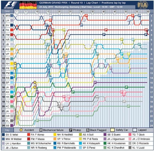 Gráfico do GP da Alemanha (Crédito: FIA)