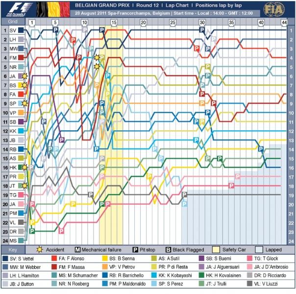 Gráfico do GP da Bélgica (Crédito: FIA)