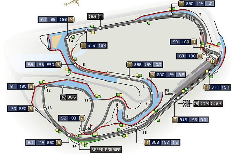 Mapa do circuito de Interlagos