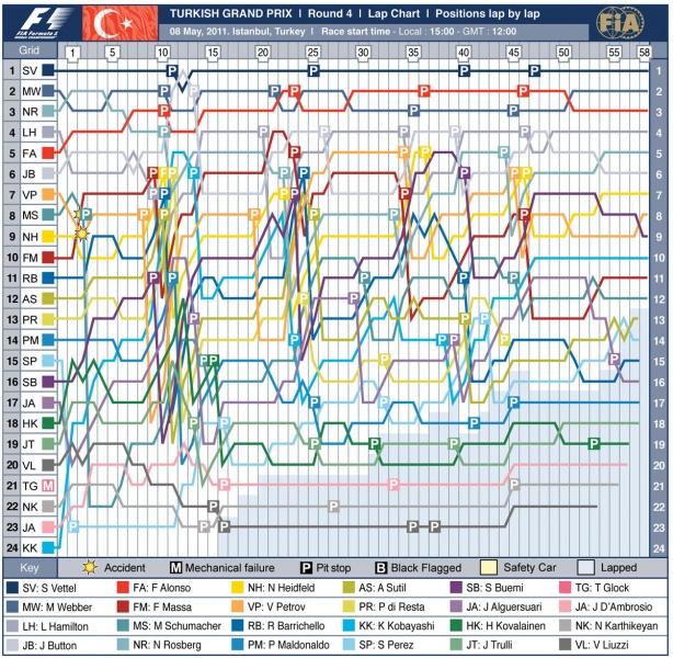 Gráfico do GP da Turquia (Crédito: FIA)