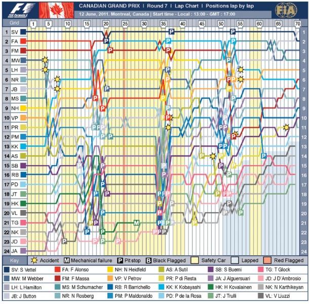 Mapa do GP do Canadá de F-1