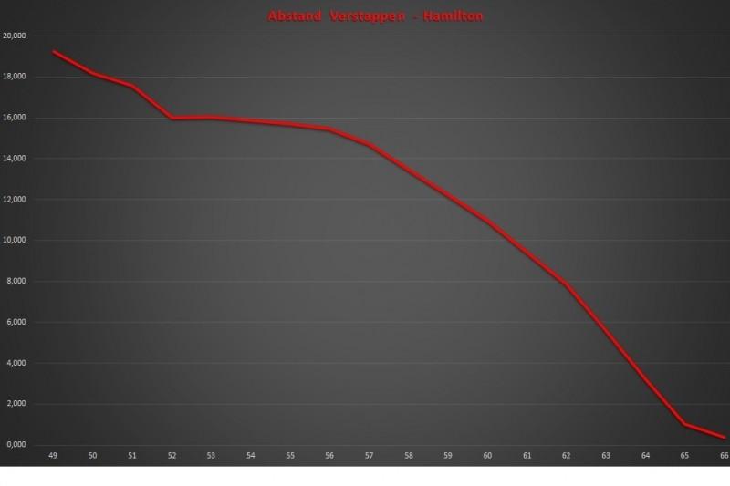 Max Verstappen, Lewis Hamilton, Grafik, Diagramm