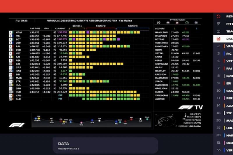 F1 TV Pro: Holen Sie sich die Telemetrie direkt aus der Boxengasse
