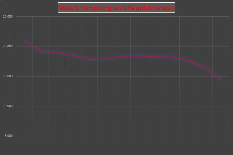 Abstand, Diagramm, Lewis Hamilton, Sebastian Vettel, Mexiko-Stadt