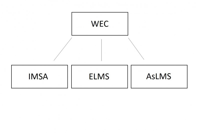 WEC, IMSA, ELMS, AsLMS, ACO, Grafik
