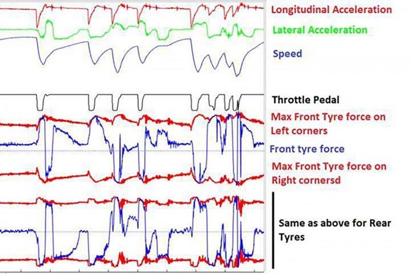 Sensor-Daten in der Formel 1, wie von Amazon verwendet
