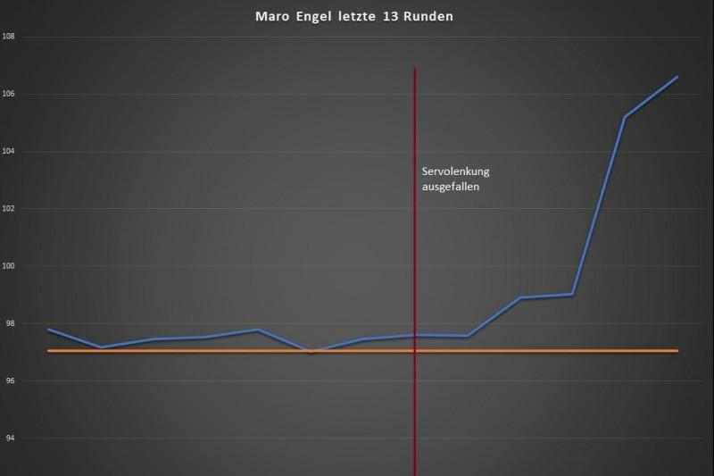 ADAC GT Masters, Analyse Zandvoort