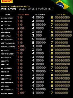 Pirelli-Reifenwahl für den GP Brasilien