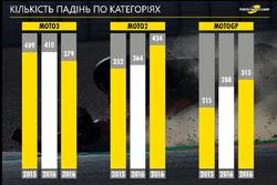 Статистика сезону-2017