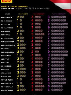 Choix de pneus Pirelli par pilotes