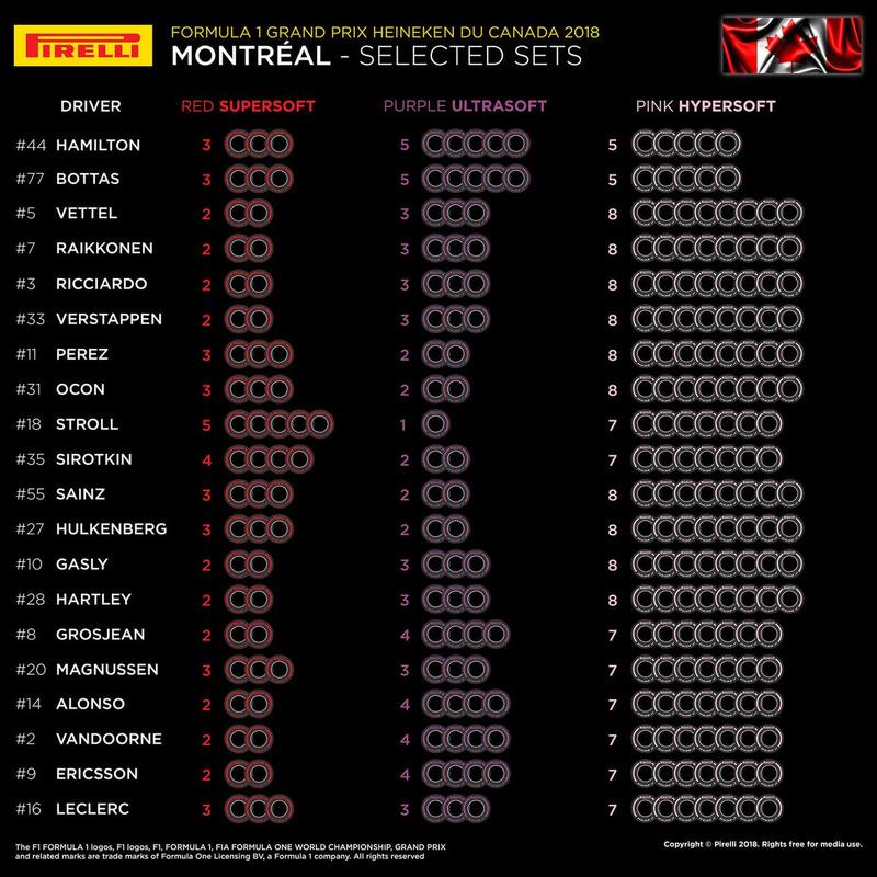 خيارات الإطارات لسباق كندا