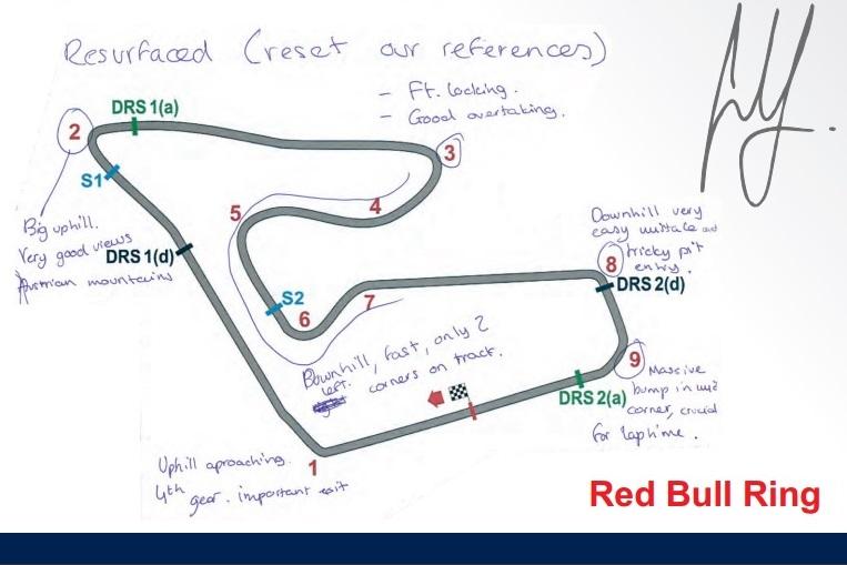 Apuntes Carlos Sainz Red Bull Racing