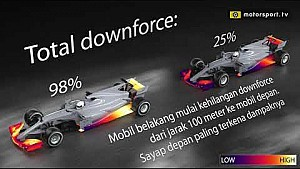 Mengapa mobil Formula 1 sulit menyalip? | Aerodinamika F1